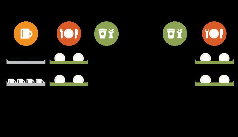 Nudging i kantine. Brave. Design af kantine og nudging. Nudging og affaldssortering. Konsulentbureau Brave